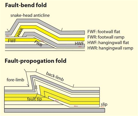 Thrust Fault Definition Earth Science The Earth Images