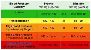 Blood Pressure Chart For Senior Citizens Anatomy Savy