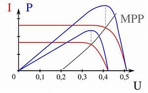 Maximalwert Berechnen : optimierung des pv ertrags mit mpp tracker ~ Themetempest.com Abrechnung