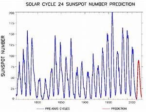 Riding the Solar Cycle