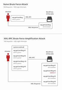 A Look At The New Wordpress Brute Force Amplification Attack
