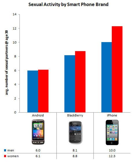 how many a smartphone iphone users more than android users nerdist