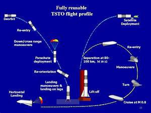 Why does the SpaceX reusable launcher use vertical rather ...