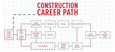 construction    high salaries construction citizen