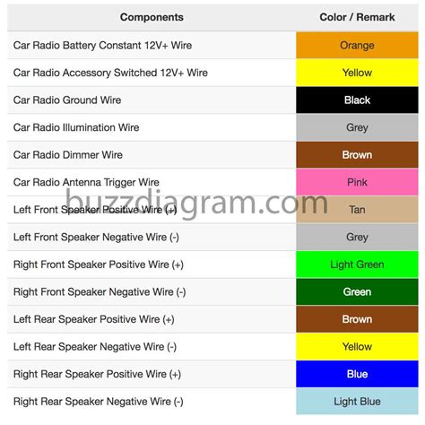 Gmc Car Stereo Wiring Diagram by 2002 Gmc Sonoma Audio Wire Harness Color Car Stereo And
