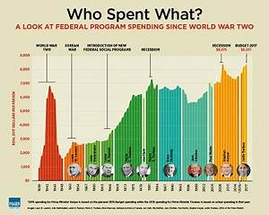 Government Spending in Canada - Econlib