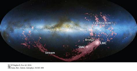 magellanic stream circumnavigating  galaxy