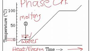 Phase Diagram Of Tempwerature Of Water And Time