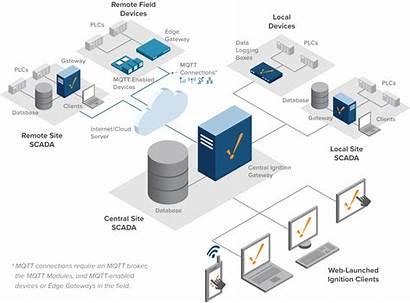 Architecture Hub Spoke Ignition Redundancy System Diagram