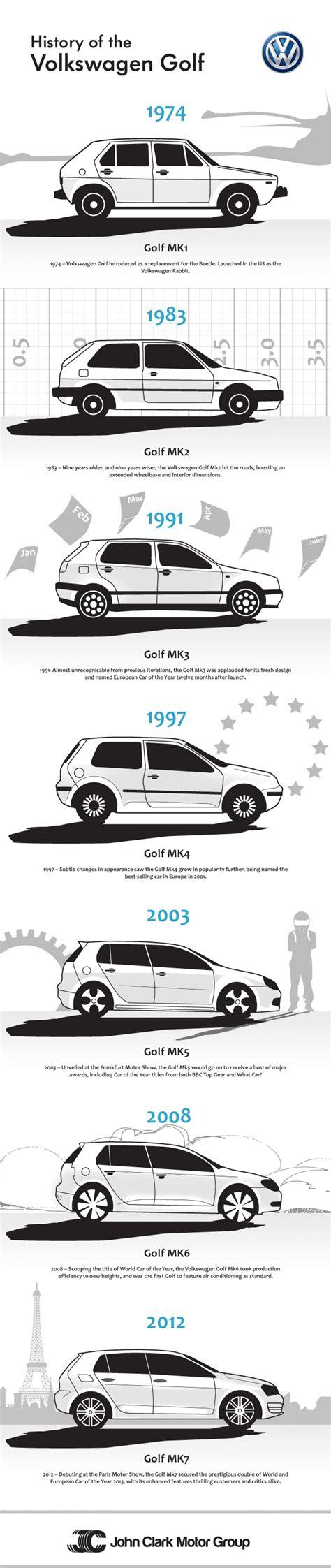 Volkswagen Golf Service Volkswagen Historical Photogallery