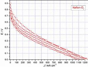 Fig  S9 Plolarization Curves Obtained Throughout Stability