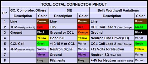 Analog Services Downhole Wire Colors Pinouts