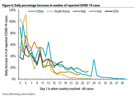 daily increases  number  reported coronavirus cases