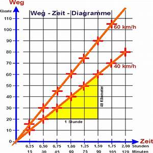 Zeit Berechnen Physik : weg zeit und zeit weg abh ngigkeiten bei konstanter ~ Themetempest.com Abrechnung