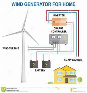 Wind Generator For Home  Vector  Stock Vector