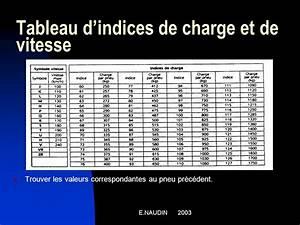 Indice De Vitesse Pneu : bep maintenance des vehicules ppt video online t l charger ~ Medecine-chirurgie-esthetiques.com Avis de Voitures