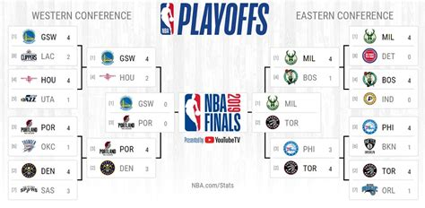 nba playoff betting tips western conference