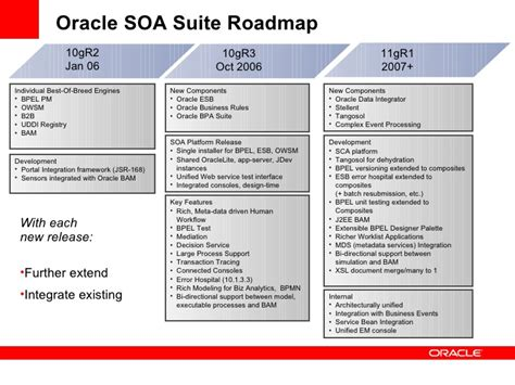 Oracle Soa Bpel Resume by Bpel Oracle Soa Suite Downloads Mobiles