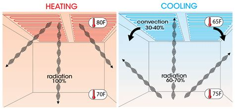 Ceiling Radiation Der Vs Der by How Radiant Ceiling Heating And Cooling Work