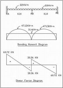 Bending Moment And Fixed Moment Calculations