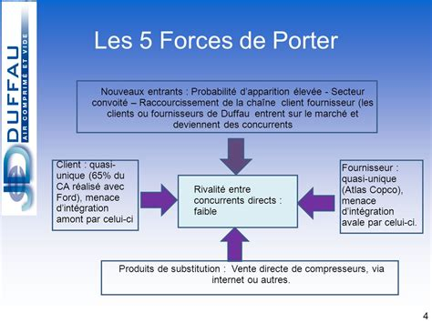 conforama siege social les 5 forces de porter 28 images brain mapping