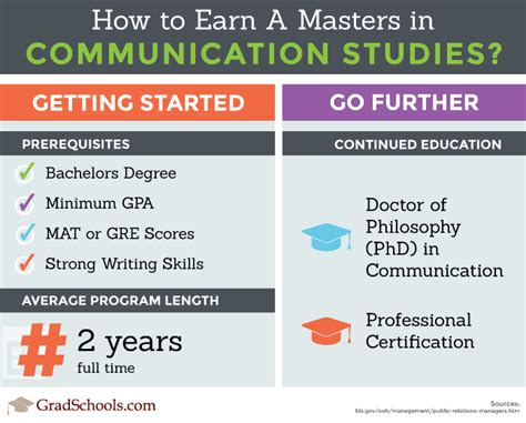 Best 2018 Masters In Communications Programs. Email Listing Database West Virginia Gis Data. What To Go To School For Cheap Cable Packages. How Much Does An Abortion Cost In Ny. Masters In Drama Therapy Nyc Hair Restoration. Tar Rental Application Mclean Insurance Group. Microhematocrit Reader Card Ap Course Online. Moving Company Washington Dc. Joe Polish Carpet Cleaning College From Home