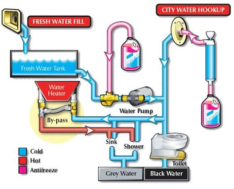 rv water heater bypass diagram rv water heater bypass systems with diagrams cing r v
