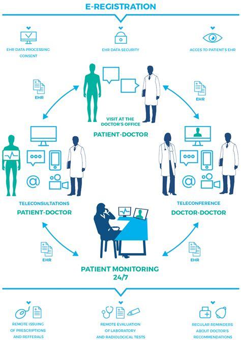 Remote Medical Center - Operational Diagram, Telemedicine ...
