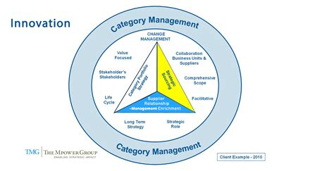 difference  strategic sourcing