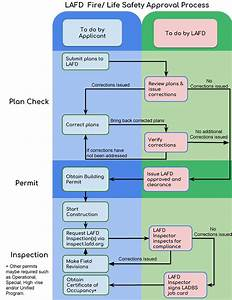 Fire  Life Safety Approval Process Flowchart