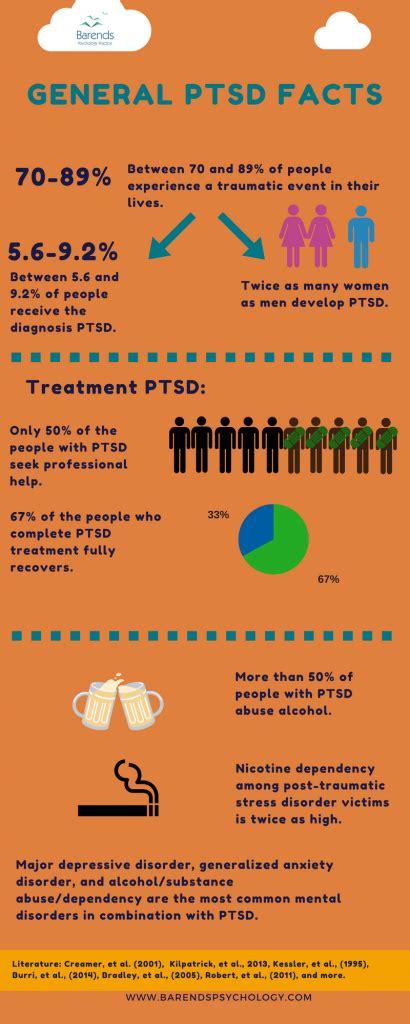 ptsd explained barends psychology practice