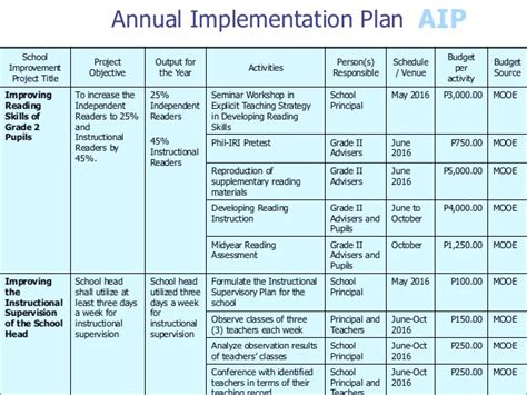 Project Monitoring Plan Template by Project Monitoring Plan Template Hondaarti Net