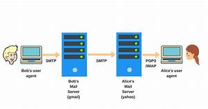 Smtp Protocol Explained  How Email Works