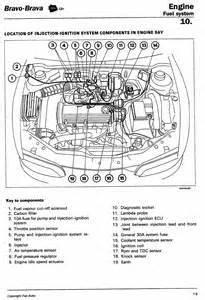 Manual Fiat Diagram