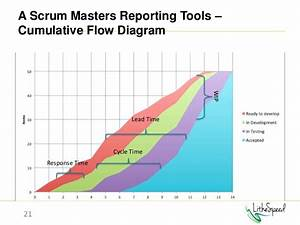 From Project Manager To Scrum Master
