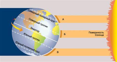 Разработка программного обеспечения расчет солнечной радиации поступающей на произвольно.