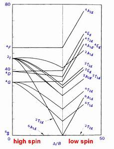 Interpretation Of The Spectra Of First