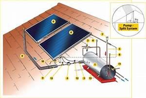 Residential Hot Water Solutions  Solar Geysers