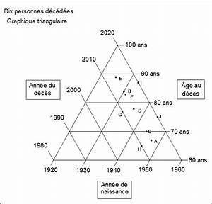 Diagramme De Lexis