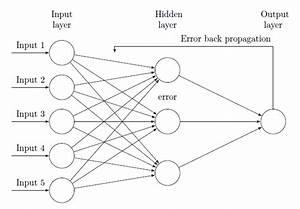 Tikz Pgf - Drawing Back Propagation Neural Network - Tex