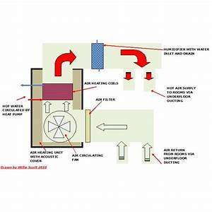 Schematic Diagram Of An Oven
