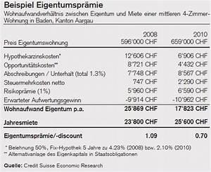 Miete Berechnen : lll wohnen mieten oder kaufen hypothek finanzmonitor ~ Themetempest.com Abrechnung