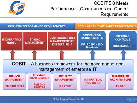 cobit helps organizations meet performance  compliance