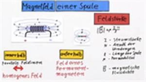 Spulen Berechnen : magnetisches feld physik online lernen ~ Themetempest.com Abrechnung