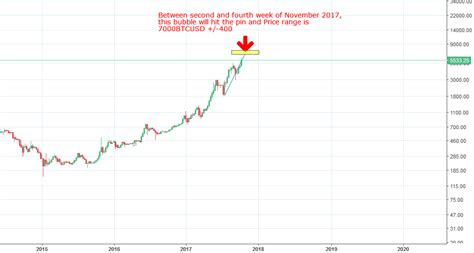Will bitcoin go up or crash? Bitcoin - Price Target Update for BITSTAMP:BTCUSD by UnknownUnicorn1307339 — TradingView