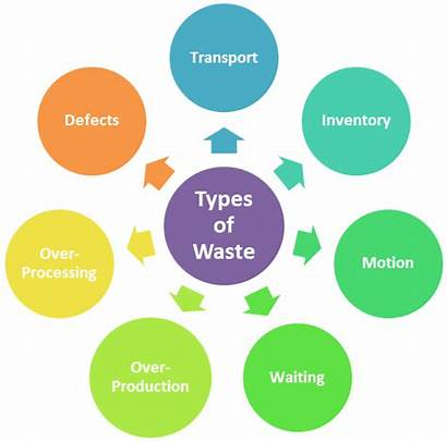 Waste Types Seven Lean Muda Management Production