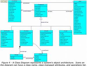 A Unified Modeling Language Primer