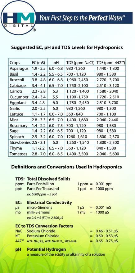suggested tds ph levels  hydroponic vegetables