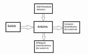 Block Diagram Of Colour Detector Using Arduino Microcontroller