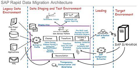 migrating data    sap shana sap tips